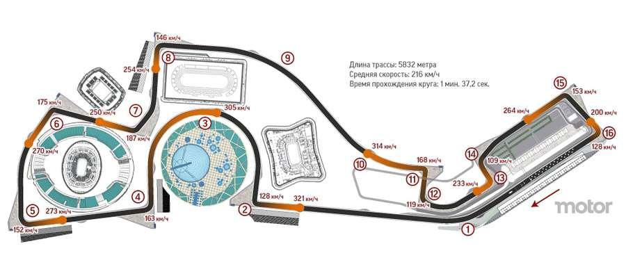 Трасса F1 Сочи